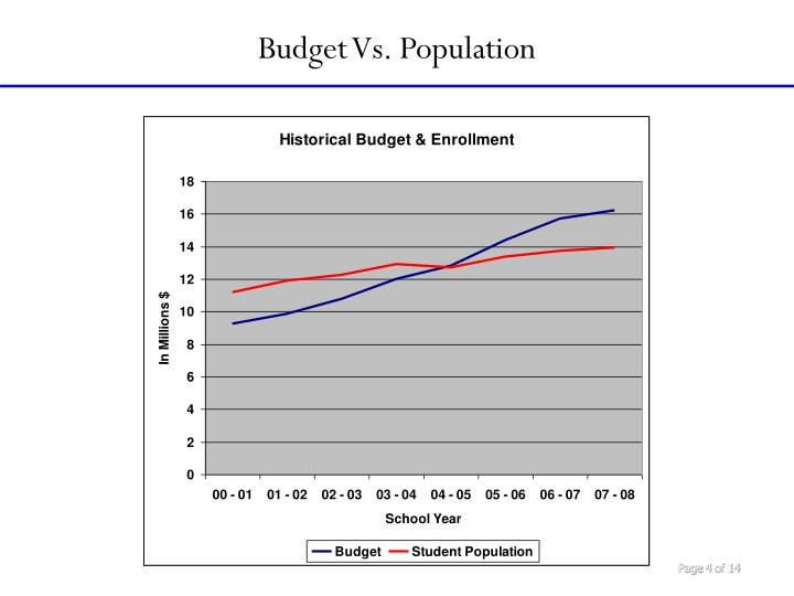 Budget Vs. Population