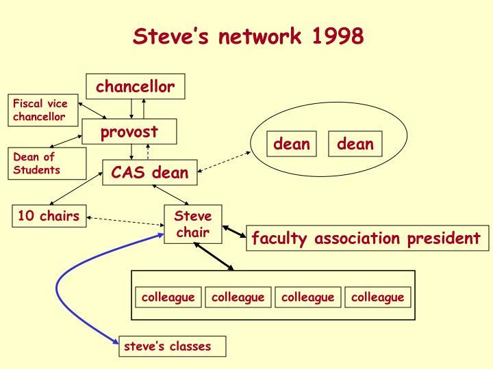 Steve's network 1998