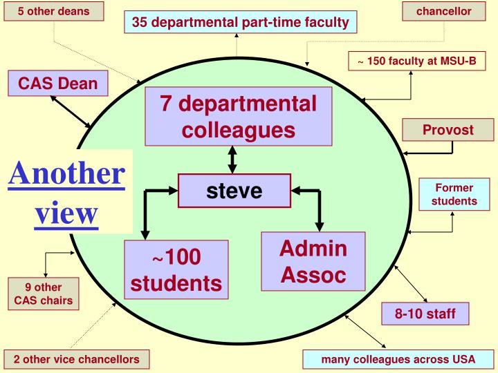 5 other deans
