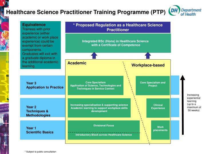 Healthcare Science Practitioner Training Programme (PTP)