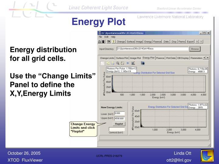 Energy Plot