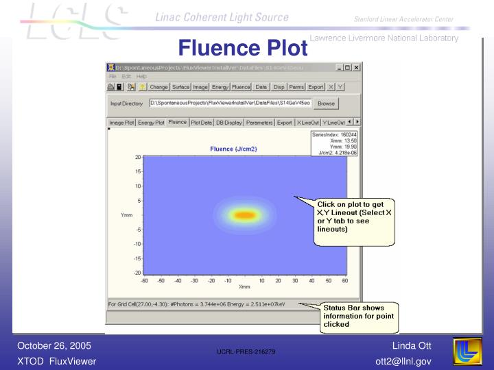 Fluence Plot