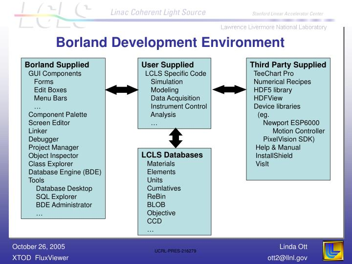 Borland Development Environment