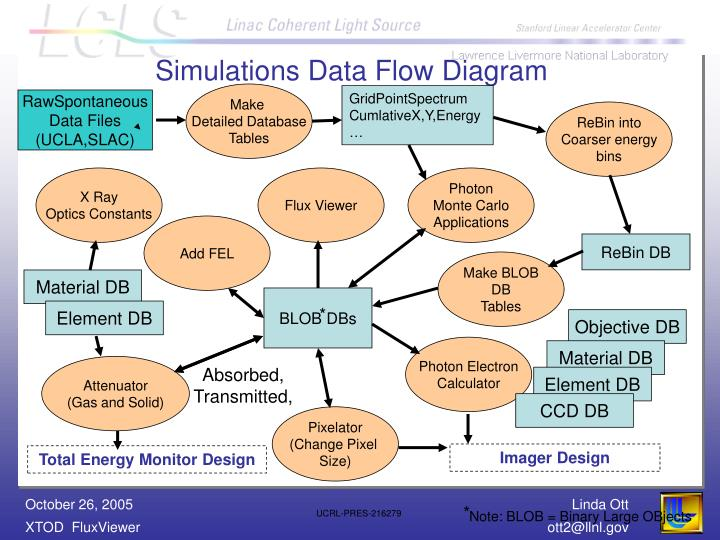 Simulations Data Flow Diagram