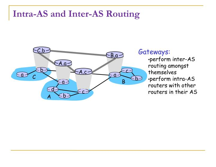 Intra as and inter as routing