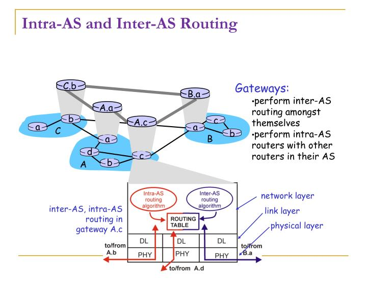 Intra as and inter as routing1