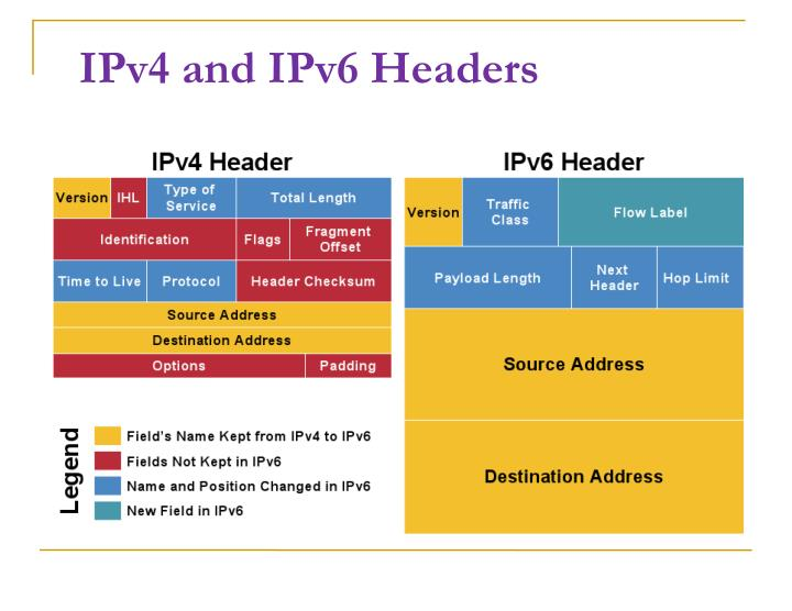 IPv4 and IPv6 Headers