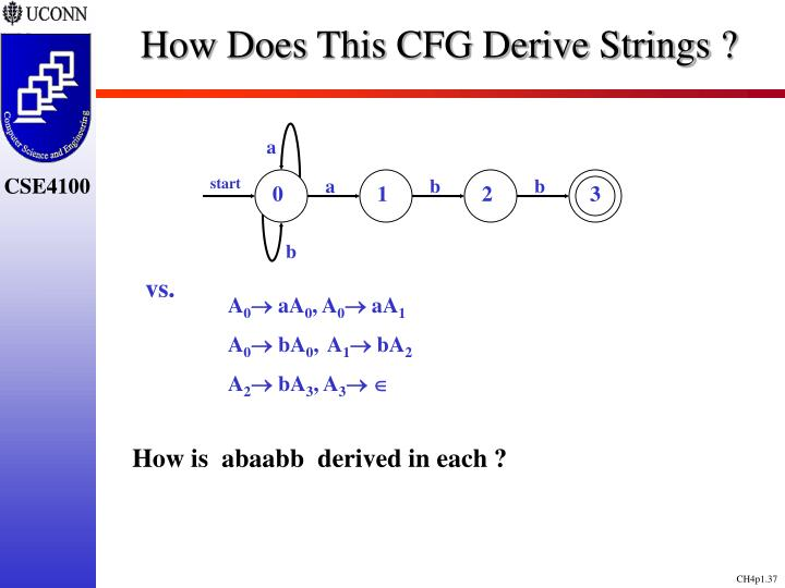 How Does This CFG Derive Strings ?