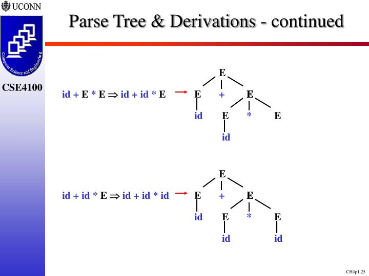 Parse Tree & Derivations - continued