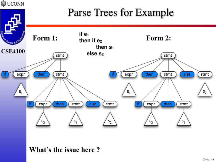Parse Trees for Example