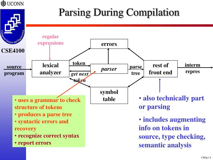 Parsing During Compilation