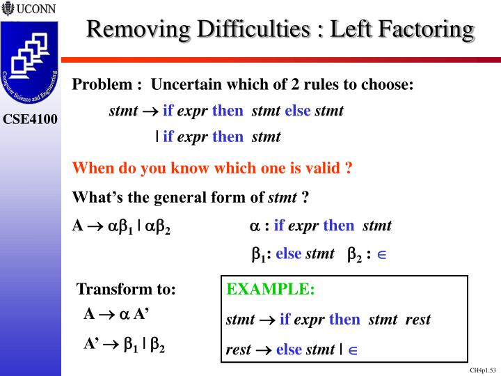 Removing Difficulties : Left Factoring
