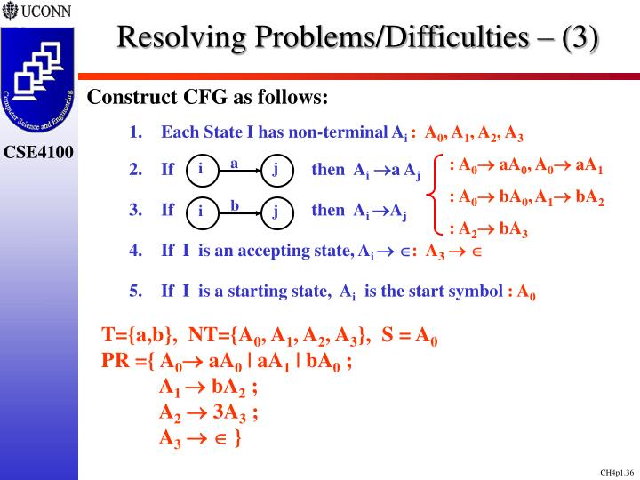 Resolving Problems/Difficulties – (3)
