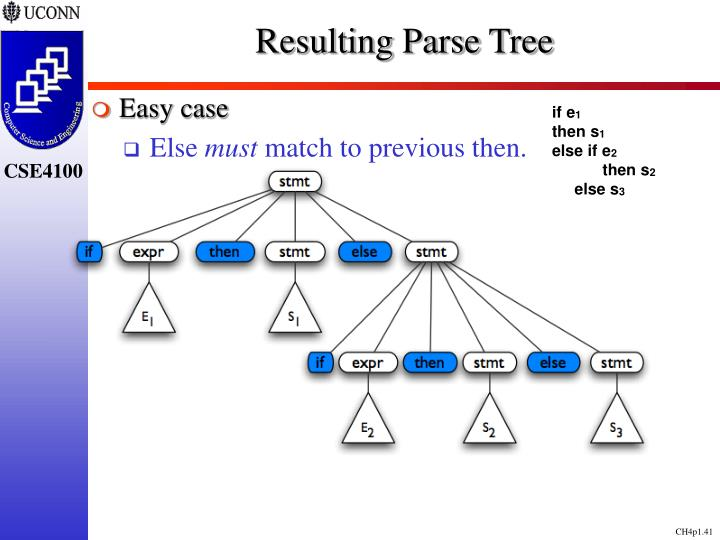 Resulting Parse Tree