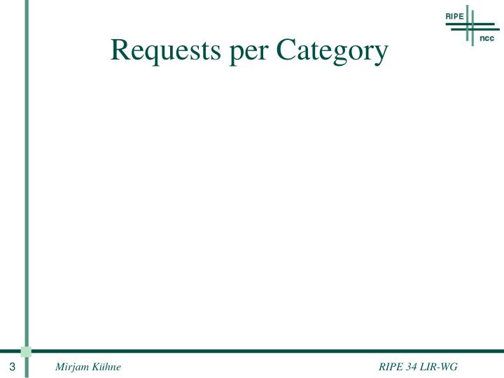 Requests per category