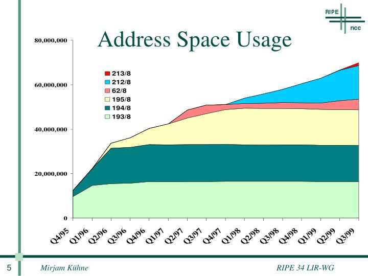 Address Space Usage