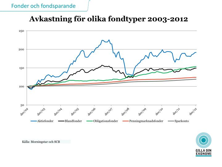 Avkastning för olika fondtyper 2003-2012