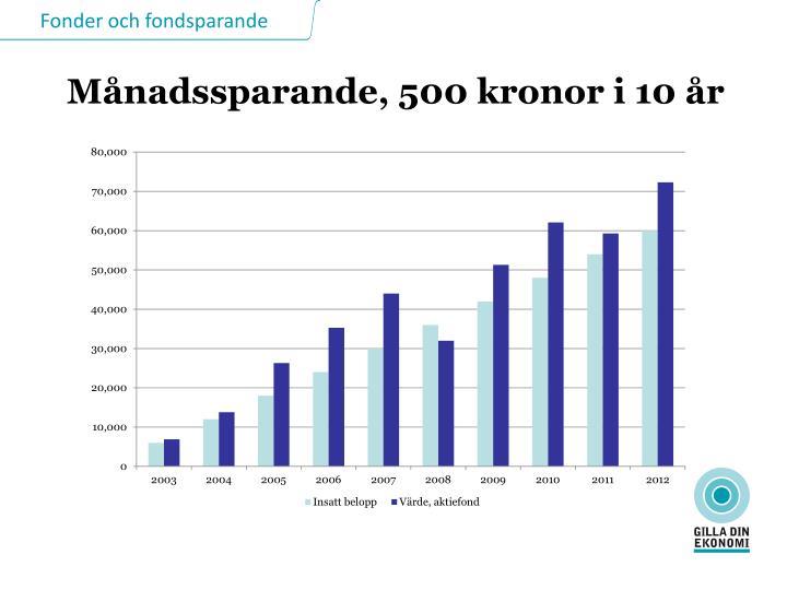 Månadssparande, 500 kronor i 10 år
