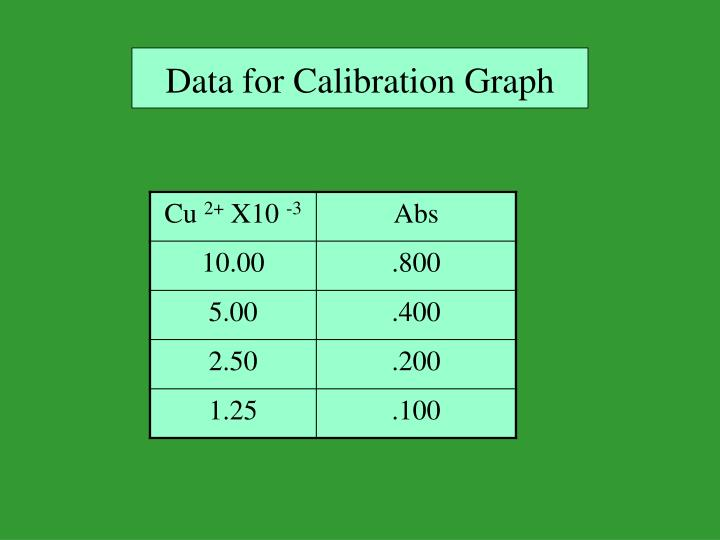 Data for Calibration Graph