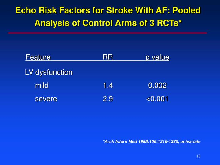 Echo Risk Factors for Stroke With AF: Pooled Analysis of Control Arms of 3 RCTs*