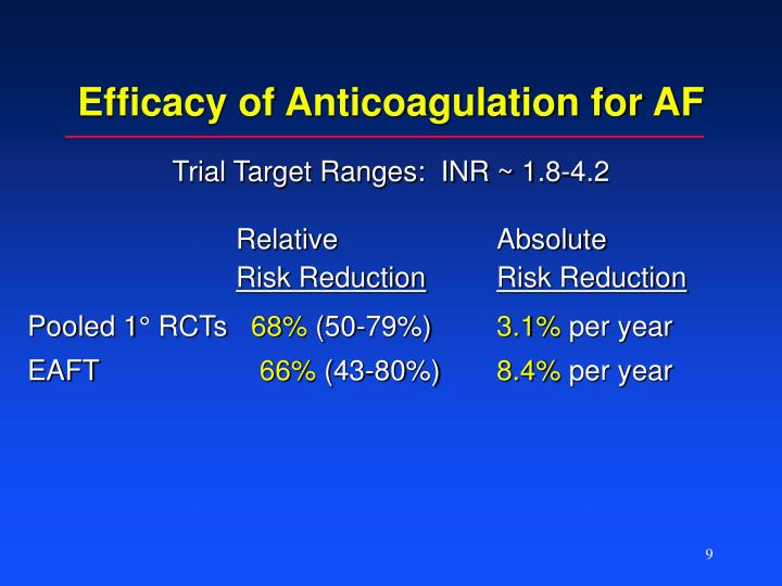Efficacy of Anticoagulation for AF