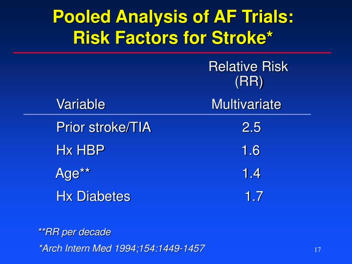 Pooled Analysis of AF Trials: