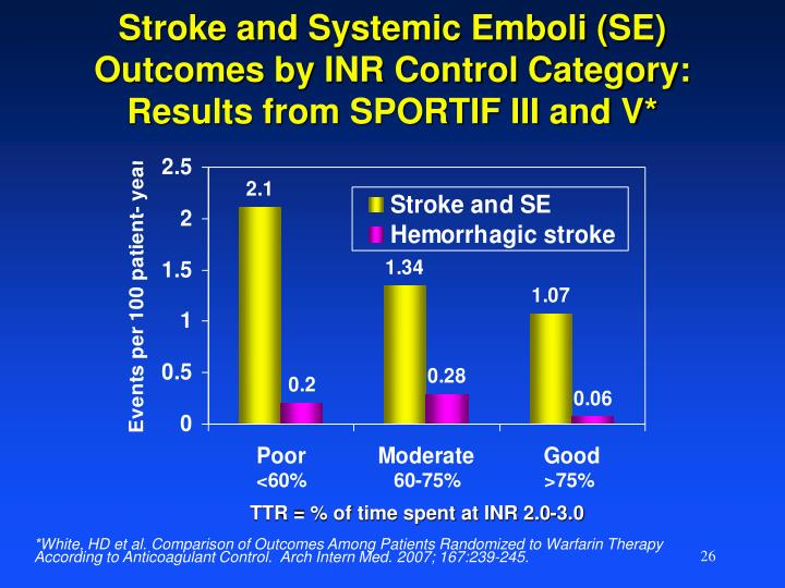 Stroke and Systemic Emboli (SE) Outcomes by INR Control Category: Results from SPORTIF III and V*
