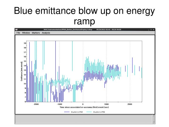 Blue emittance blow up on energy ramp