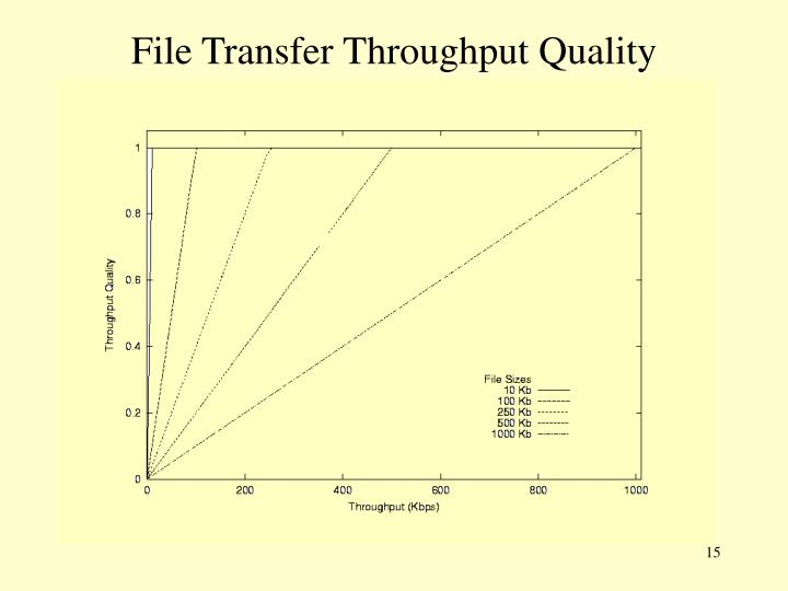 File Transfer Throughput Quality
