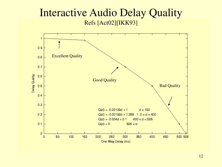 Interactive Audio Delay Quality