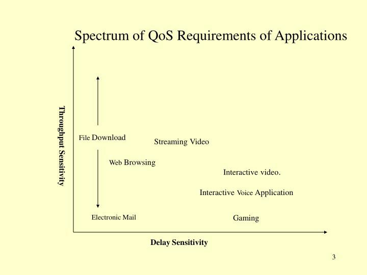 Spectrum of qos requirements of applications