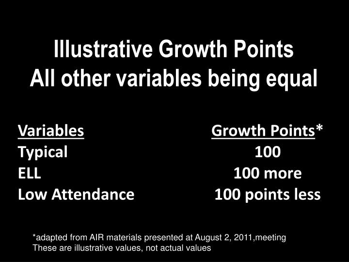 Illustrative Growth Points