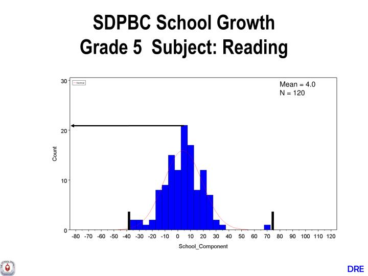 SDPBC School Growth