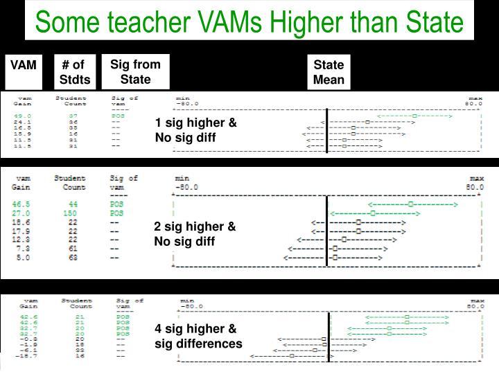 Some teacher VAMs Higher than State