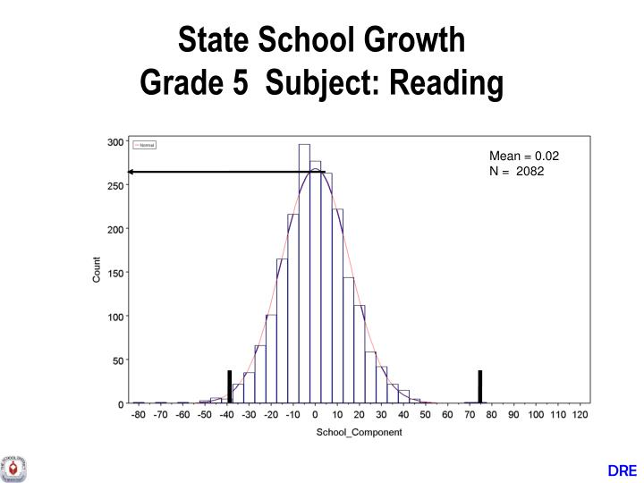 State School Growth