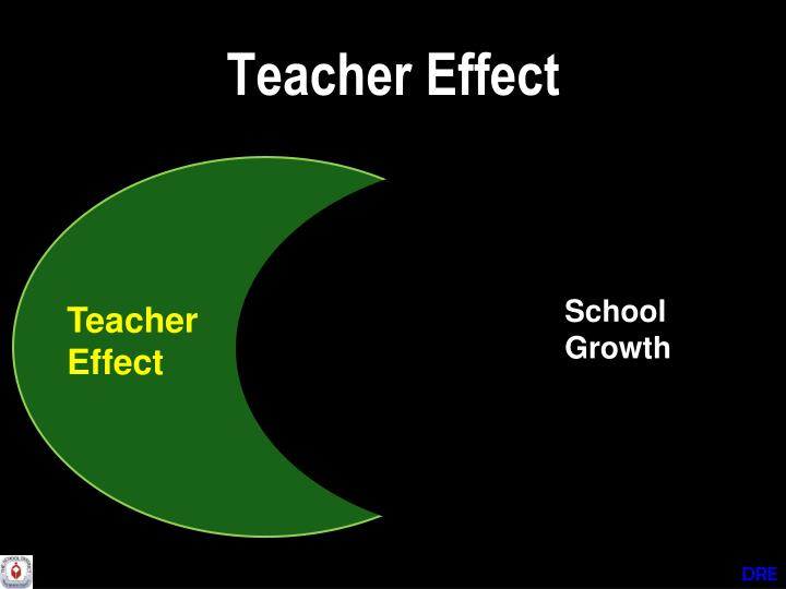 Teacher Effect