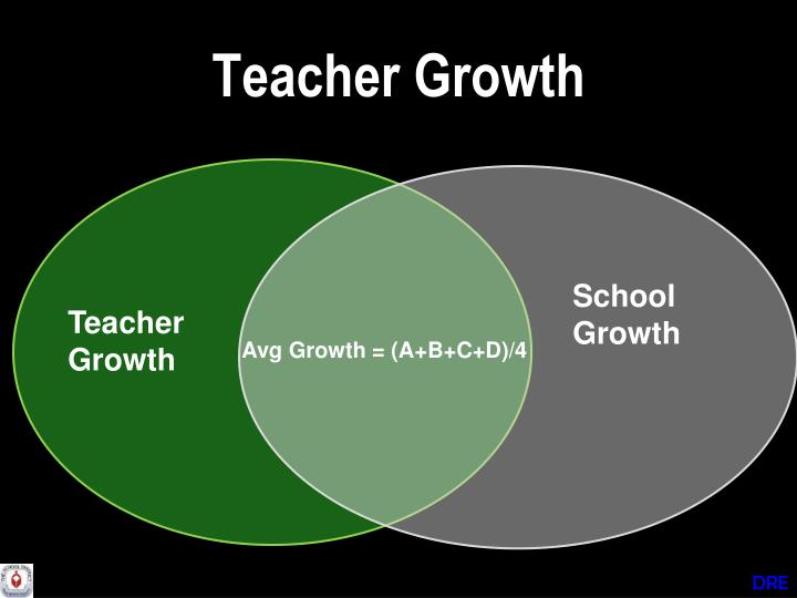 Teacher Growth