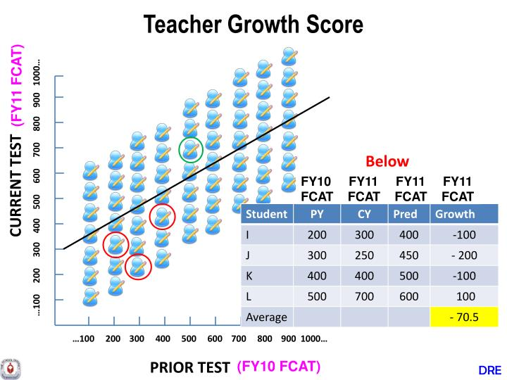Teacher Growth Score