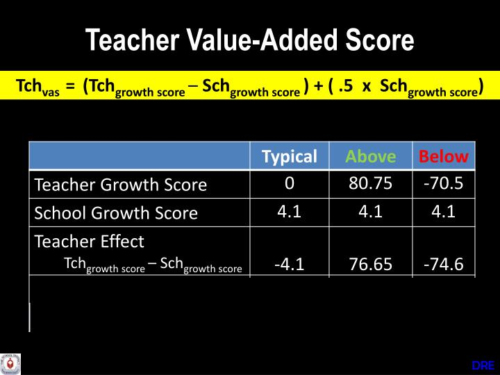 Teacher Value-Added Score
