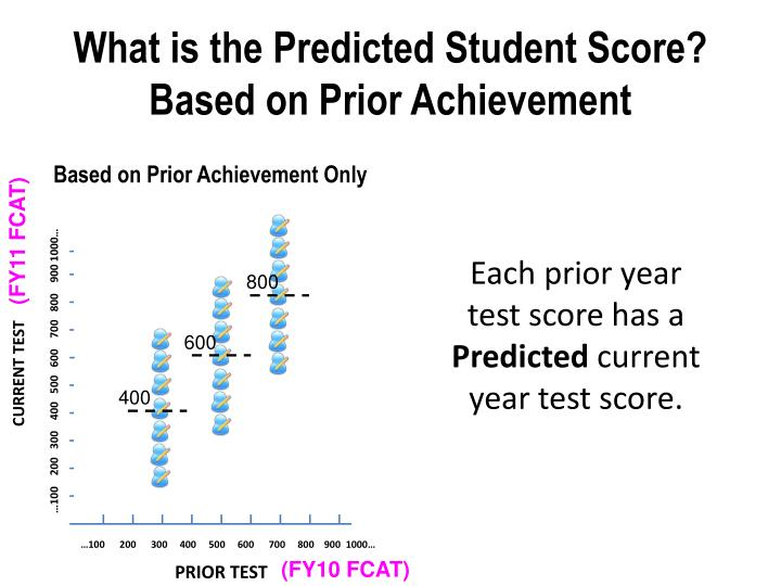 What is the Predicted Student Score?
