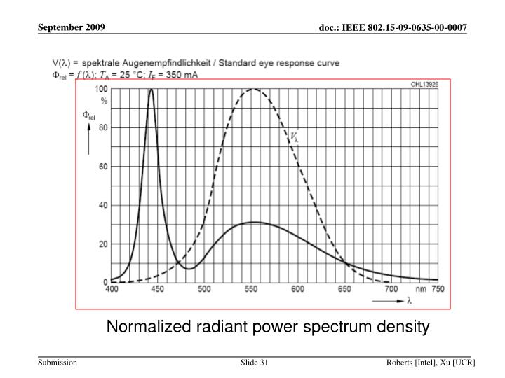 Normalized radiant power spectrum density