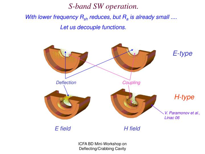 S-band SW operation.