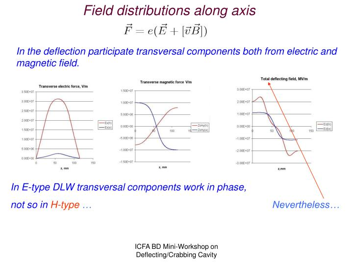 Field distributions along axis