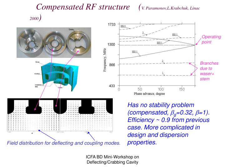 Compensated RF structure    (