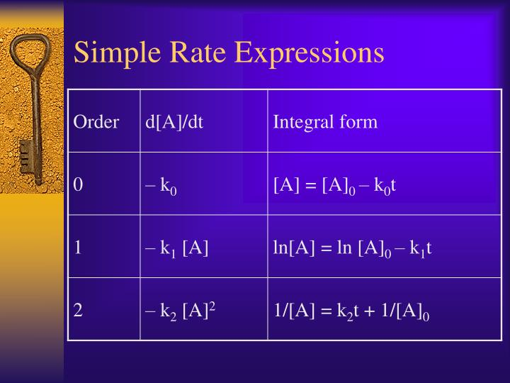 Simple Rate Expressions