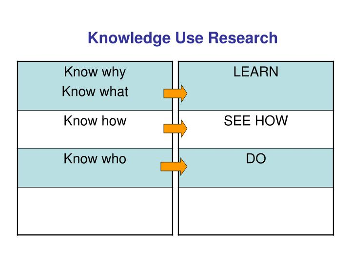 Knowledge Use Research