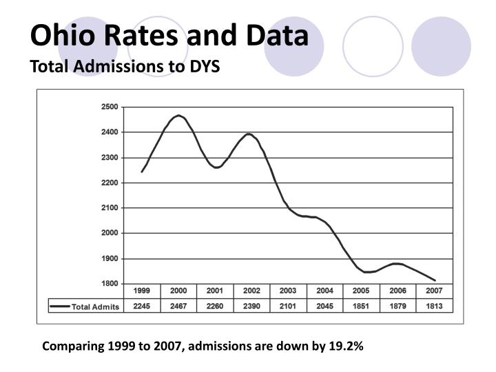 Ohio Rates and Data
