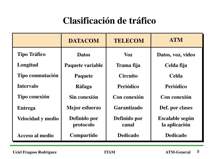 Clasificación de tráfico