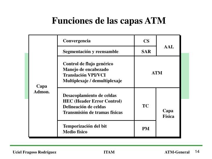 Funciones de las capas ATM