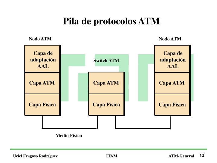 Pila de protocolos ATM